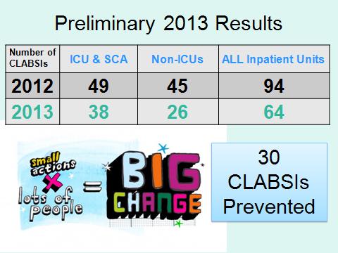 clabsi 2012.2013 slide